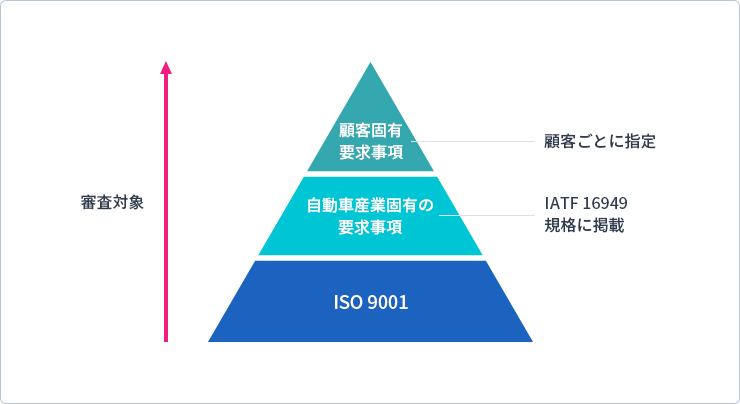 ISO16949規格の概要チャート